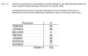 Veneti_1000_garibaldini_x_prov